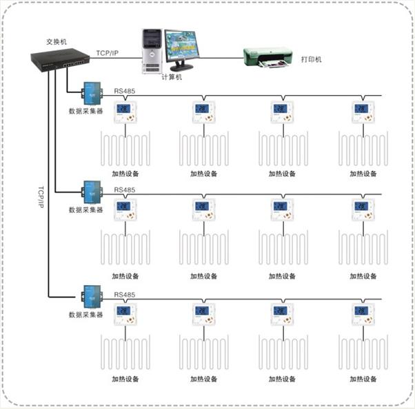 电采暖智能节能控制系统