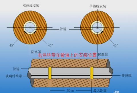 电伴re带在管daoshang的安装wei置