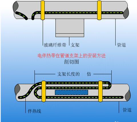 电伴re带在管dao支架shang的安装方法