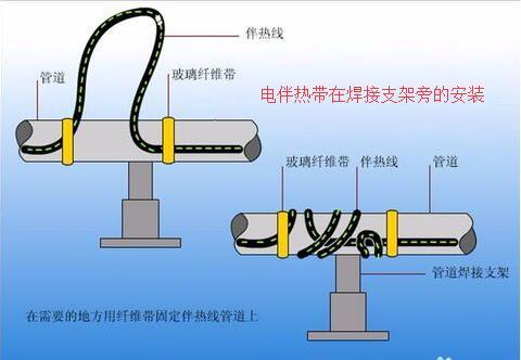 电伴re带在焊jie支架旁的安装