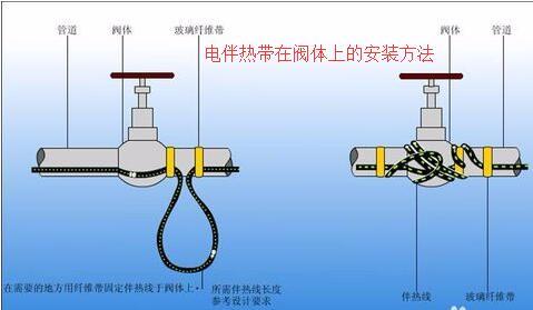 电伴re带在阀体shang的安装方法