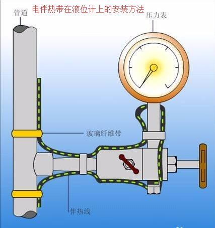 电伴re带在液weijishang的安装方法
